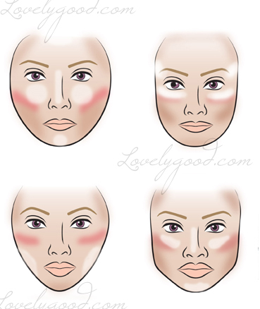 Blush and contouring face charts